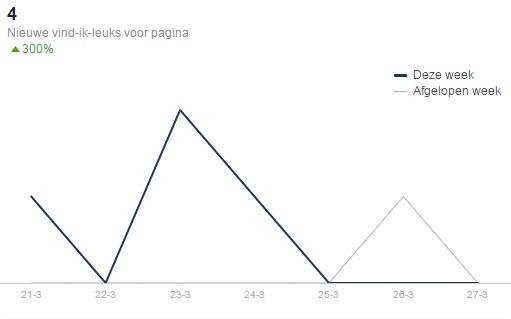 facebook-grafiek